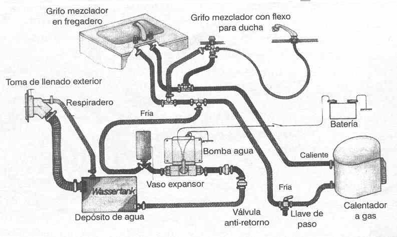 Instalar Ducha Exterior Autocaravana.El Mundo De La Autocaravana El Agua